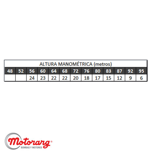 Bomba Centrifuga De Agua Trifasica Motorarg Bcb 32-250 10hp