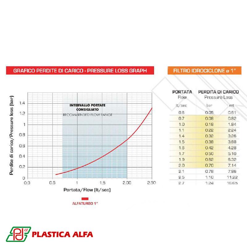 Filtro Riego Hidrociclon Alfa Turbo Plastica Alfa 1