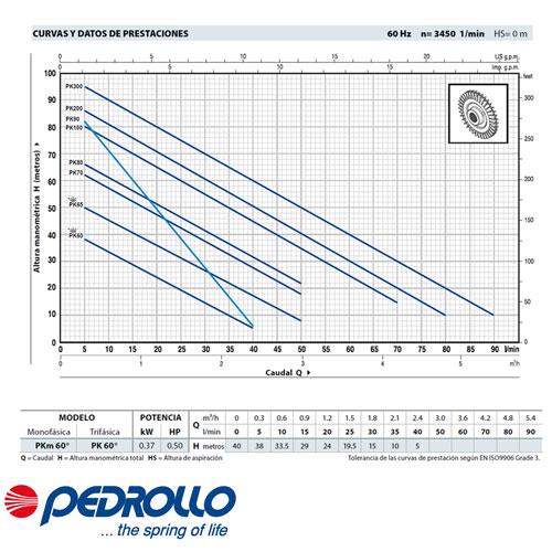 Bomba con rodete periférico Pedrollo PKM 60 0.50HP