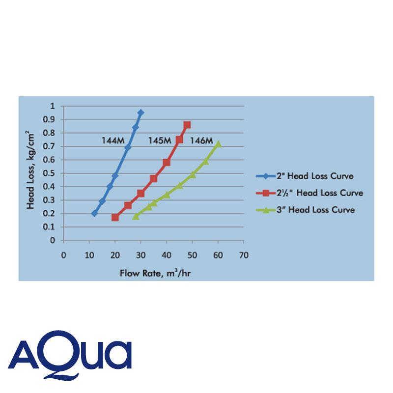 Filtro Riego Hidrociclon Aqua 2