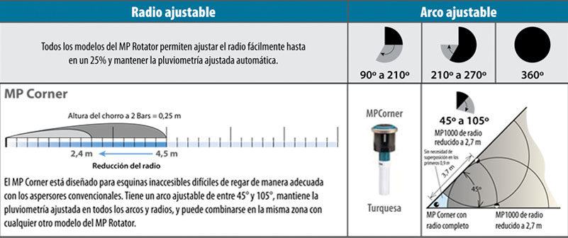Tobera Hunter Pro Spray Mp Rotator Franja Corner 2,5 X 4,5 M
